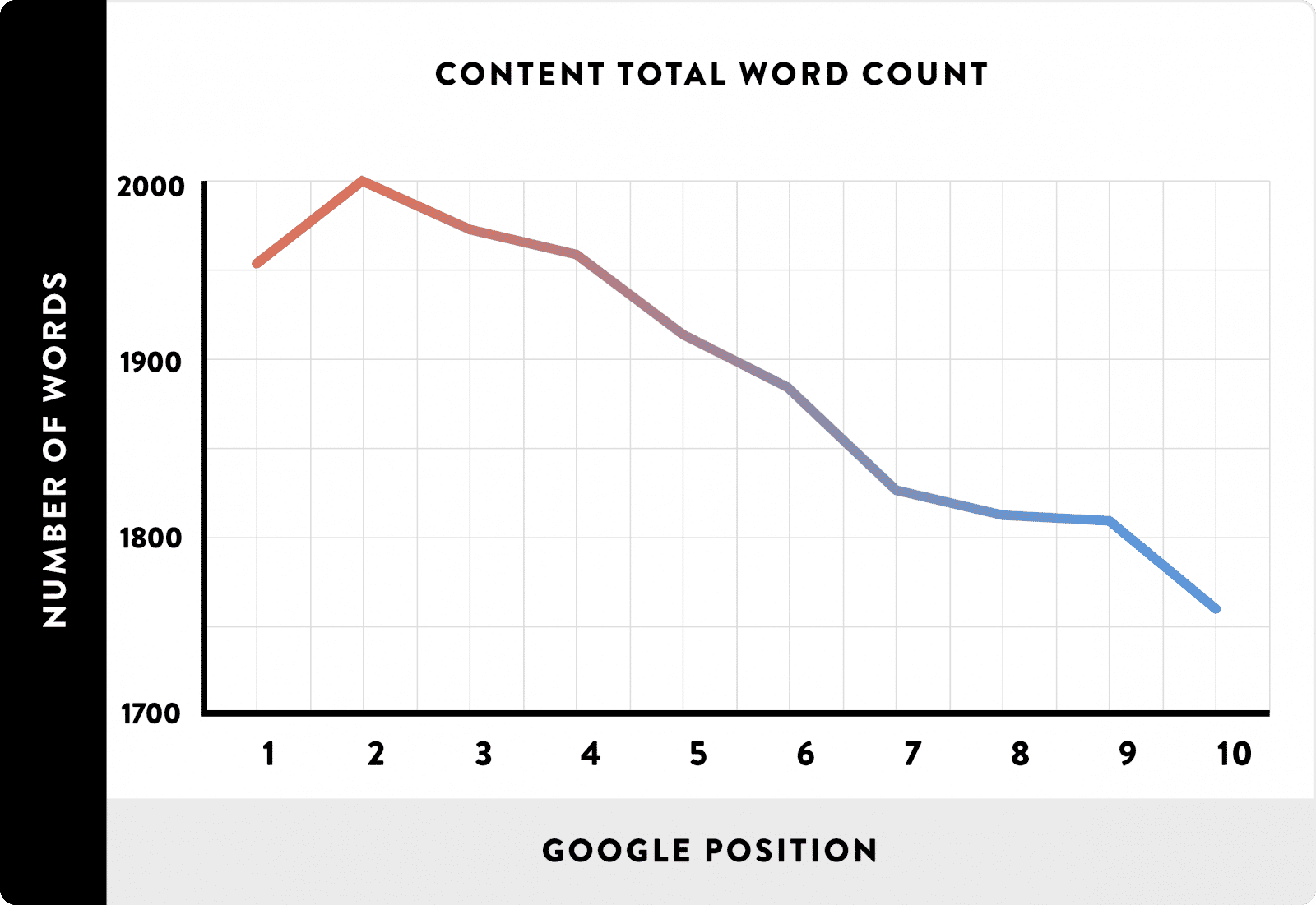 SEO Word Count Chart
